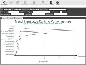 Maschinenstatus Ranking Vorkommnisse