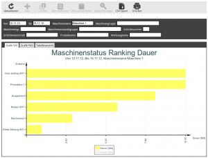 Maschinenstatus Ranking Dauer