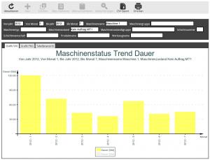Maschinenstatus Trend Dauer