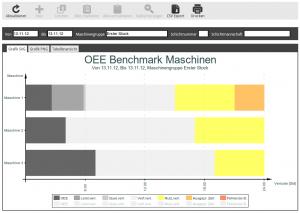 OEE Benchmark Maschine